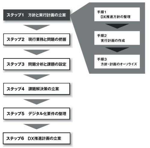図 3つの手順に分けて進める