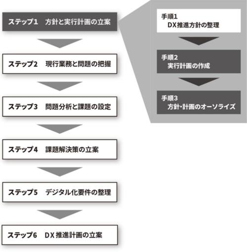 図 手順2「実行計画の作成」、手順3「方針・計画のオーソライズ」と進める