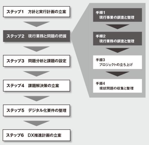 図 ステップ2「現行業務と問題の把握」の手順1「現行事業の調査と整理」と手順2「現行業務の調査と整理」を解説する