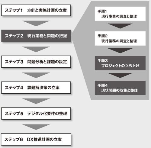 図 ステップ2「方針と実行計画の立案」の手順3「プロジェクトの立ち上げ」と手順4「現状問題の収集と整理」を解説する