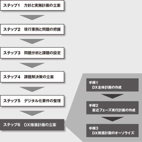 図 DXの要件定義ステップ6「DX推進計画の立案」の進め方を解説する