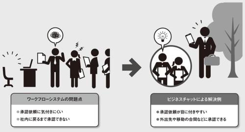 図 ワークフローの問題点とビジネスチャットによる解決策
