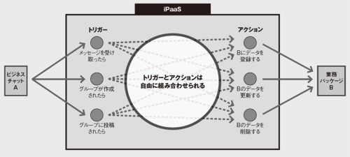 図 iPaaSによるAPI連携のイメージ
