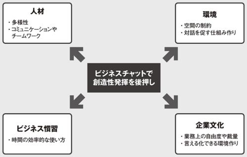 図 組織の創造性に関わる4つの要素とビジネスチャットの関係