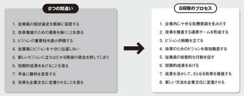 図 企業変革を失敗させる8つの間違いと、推進するための8段階のプロセス