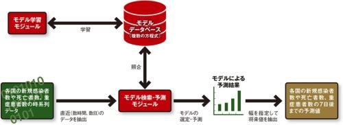 図 大阪大学の産業科学研究所産業科学AIセンターが開発した「リアルタイムAI技術」