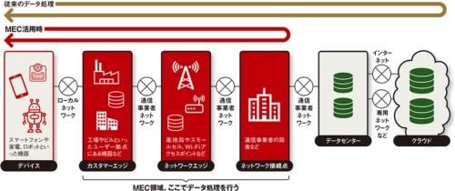 図 MEC(Multi-access Edge Computing)の領域