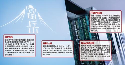 図 富岳が世界一になった4種類のスパコンベンチマーク