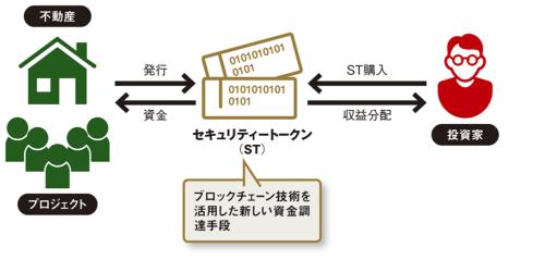 図 STO(セキュリティー・トークン・オファリング)の流れ