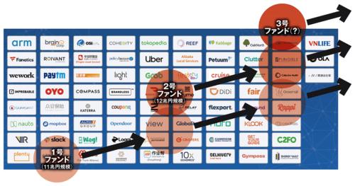 図 ソフトバンク・ビジョン・ファンドの投資実績
