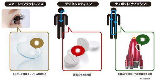 図 インプランタブル機器の類型
