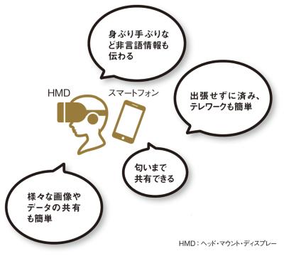 図 VR会議のメリット