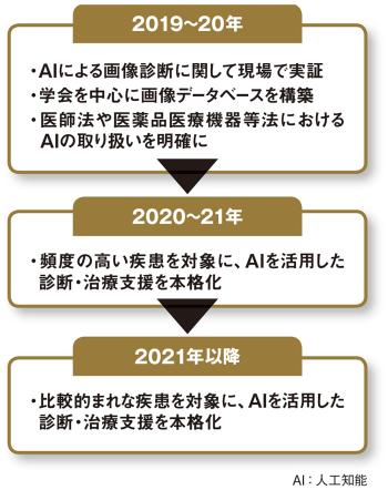 図 医療分野におけるAI活用のロードマップ
