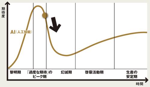 図 「ハイプ・サイクル」におけるAIの位置