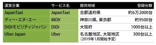 表 国内の主なタクシー配車サービス