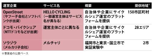 図 国内の主なサイクルシェアリングサービス