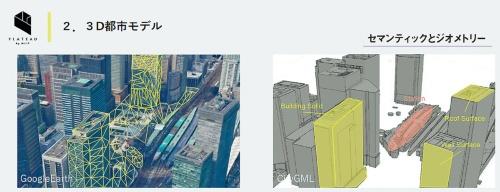 図3■ 「CityGML」で都市を記述
