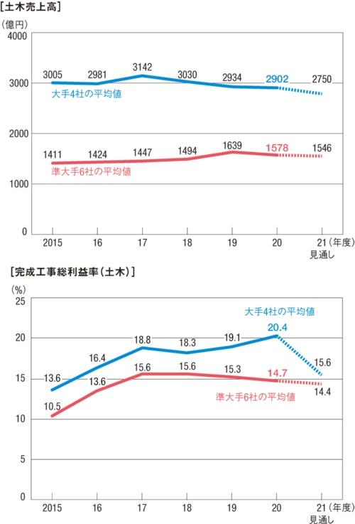 図1■ 大手4社の完成工事総利率が平均20%超え