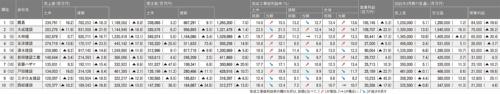 図2■ 土木売上高上位10社の2021年3月期決算(単体)