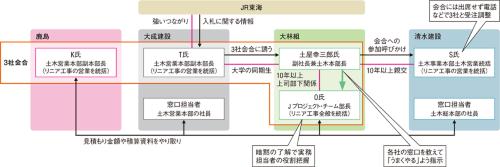 図1 ■ 受注調整の相関図