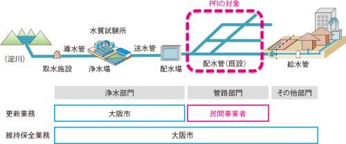 図1■ PFIによる水道管更新事業の概要
