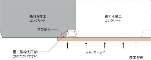 図1■ 覆工型枠の押し付けでひび割れの可能性