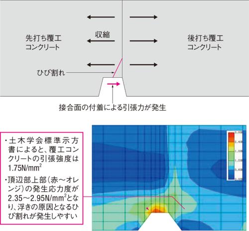 図2■ 乾燥収縮でひび割れ発生か