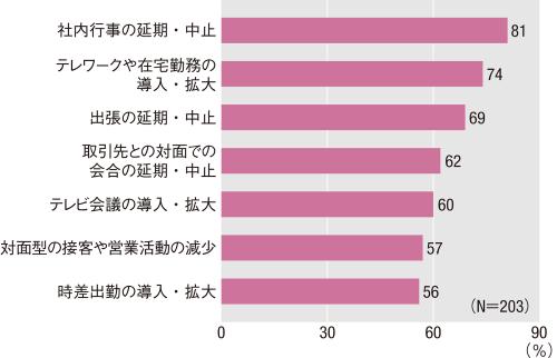 図1■ 「テレビ会議の導入・拡大」は6割