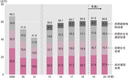 図1■ 新型コロナの影響で民間投資が減少