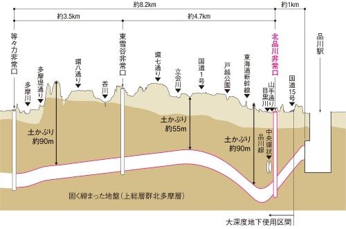 図1■ 地下55~90mの深さを掘削