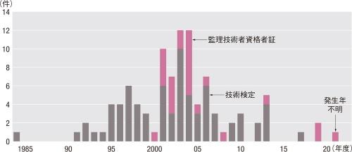図1■ 2001年~06年度に多数発生
