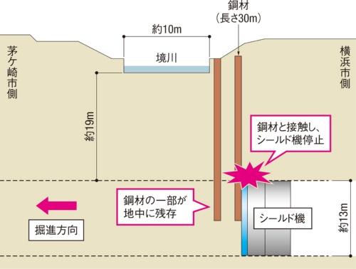 図1■ シールド機の進路上に鋼材