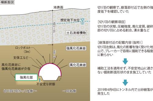図2■ 工事中に切り羽左側の強度低下を把握