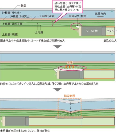 図2■ 空隙発生後も土丹層が支えていた