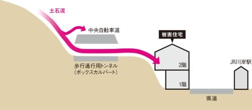 図1■ 土砂が中央自動車道の下を通り抜けた