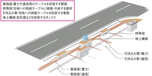 図1■ 従来は電線共同溝方式が一般的