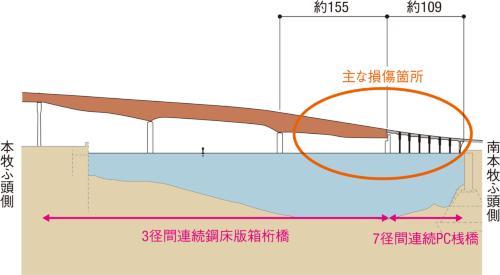 図1■ PC桟橋と箱桁橋の接続部を中心に損傷