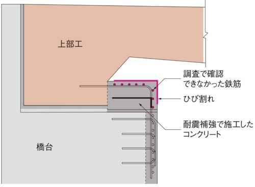 図1■ 増し打ち部で鉄筋8本不足