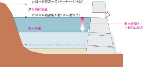 図1■ 利水容量を放流して洪水調節を増やす