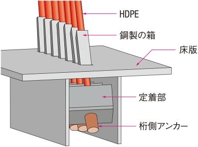図2■ ケーブルを桁内に引き込んで定着