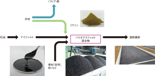 図1■ アスファルトにリグニンと骨材を混ぜる