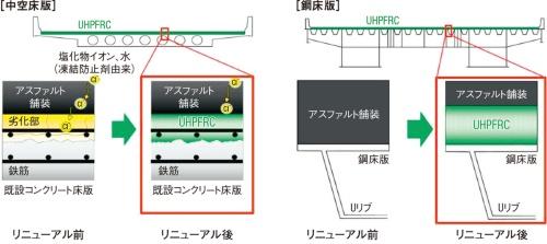 図1■ 床版の増し厚を最小限に