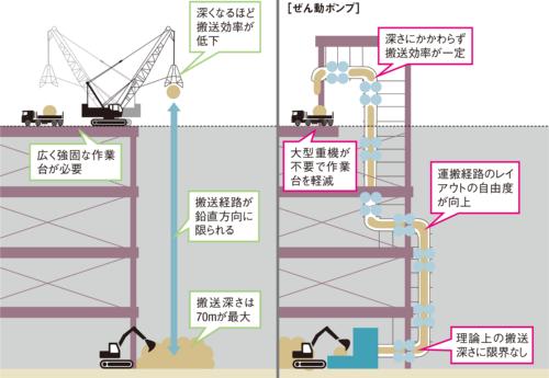 図1■ 大型重機用の仮設を軽減できる
