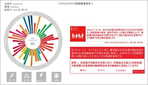 図1■ 各目標の達成度を見える化