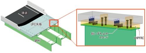 図1■ 床版と鋼桁のどちらにもスタッド設置