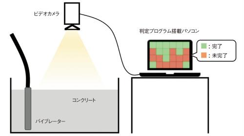 図1■ コンクリートの表面を映すだけ