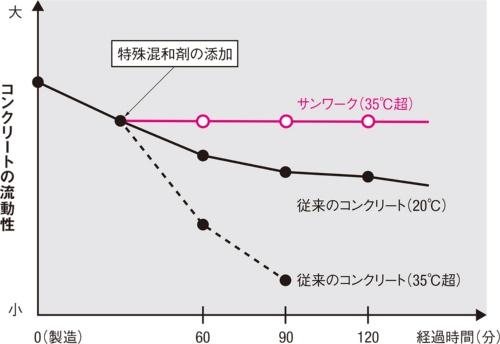 図1■ 35℃超でも流動性を保つ