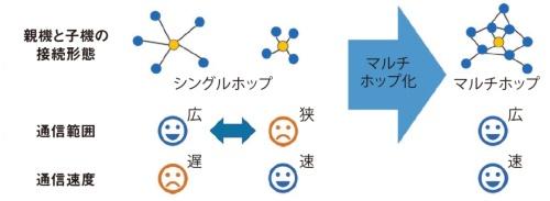 図1■ 通信の範囲と速度のトレードオフを解消