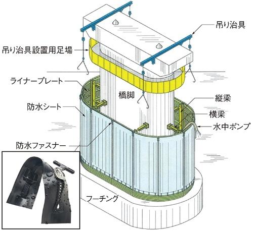 図1■ 防水シートをファスナーで連結