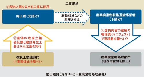図1 ■ 堺市水道工事の不祥事の全体像